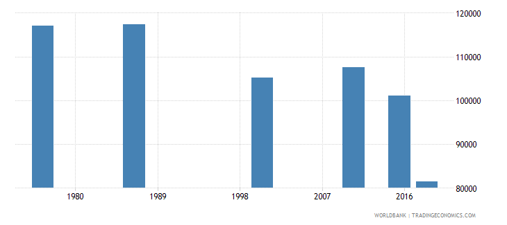 swaziland adult illiterate population 15 years both sexes number wb data