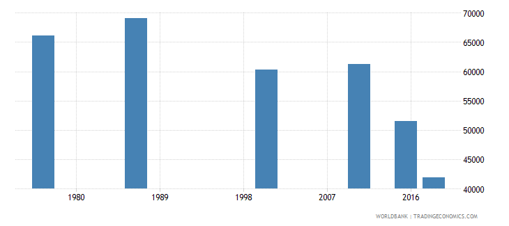 swaziland adult illiterate population 15 years female number wb data