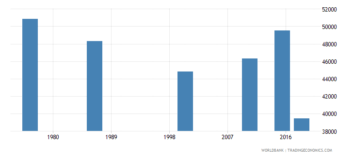 swaziland adult illiterate population 15 years male number wb data