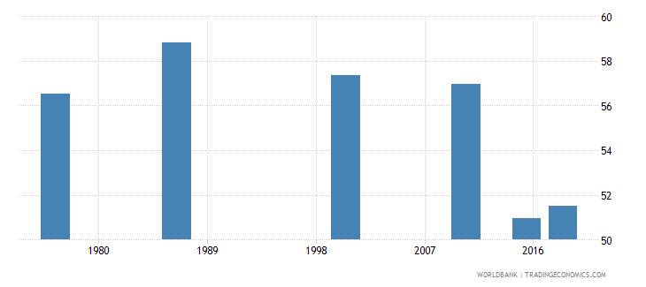 swaziland adult illiterate population 15 years percent female wb data