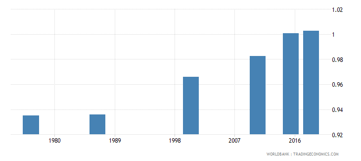 swaziland adult literacy rate population 15 years gender parity index gpi wb data