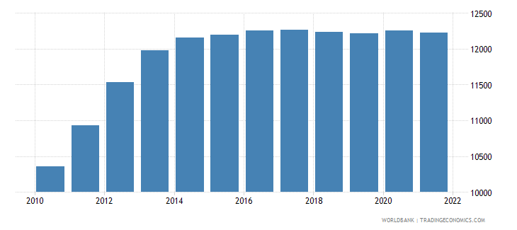 swaziland age population age 20 male interpolated wb data