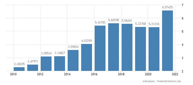 swaziland agricultural raw materials exports percent of merchandise exports wb data