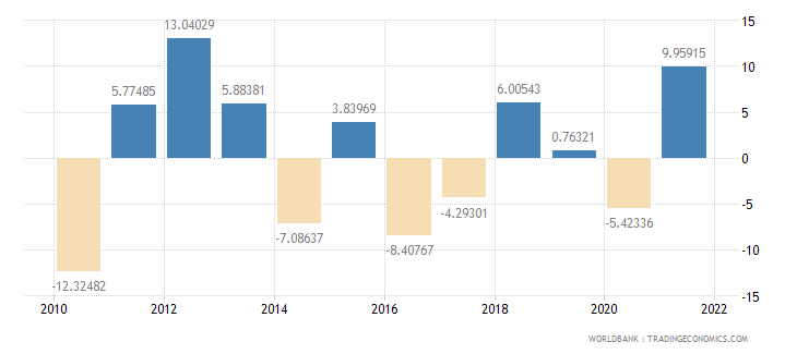 swaziland agriculture value added annual percent growth wb data
