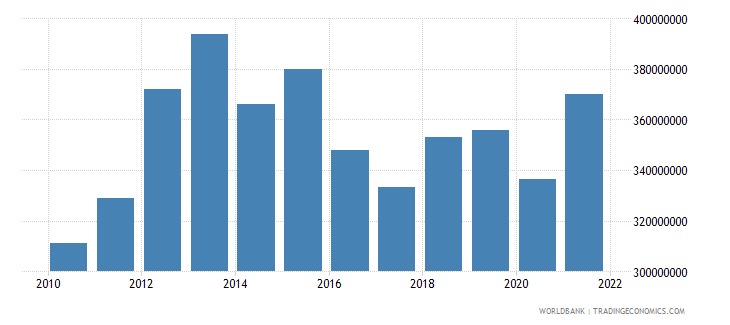 swaziland agriculture value added constant 2000 us dollar wb data