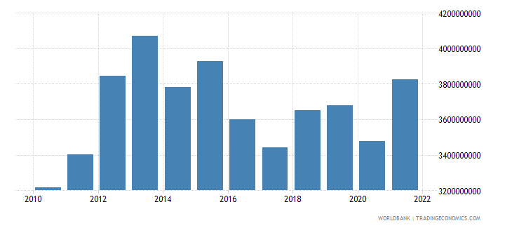 swaziland agriculture value added constant lcu wb data