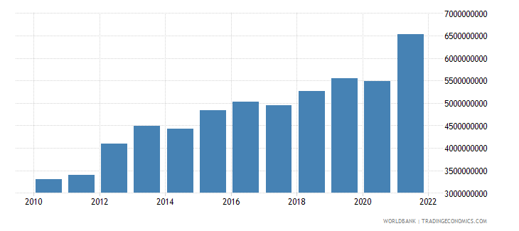 swaziland agriculture value added current lcu wb data