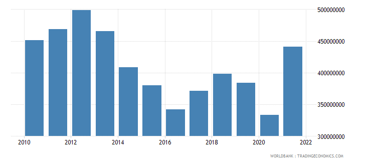 swaziland agriculture value added us dollar wb data