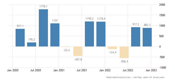 Swaziland Balance of Trade