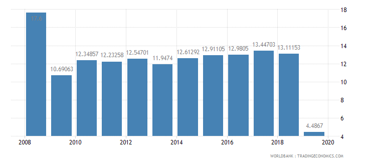 swaziland bank capital to assets ratio percent wb data