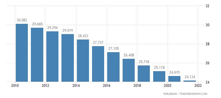 swaziland birth rate crude per 1 000 people wb data
