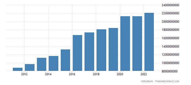 swaziland broad money current lcu wb data