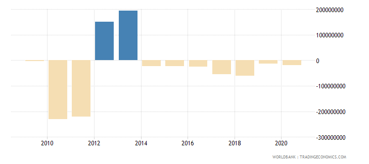 swaziland changes in net reserves bop us dollar wb data