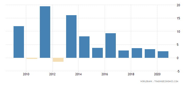 swaziland claims on private sector annual growth as percent of broad money wb data