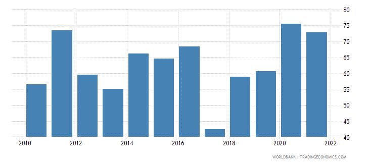 swaziland communications computer etc percent of service exports bop wb data