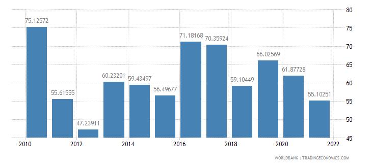 swaziland communications computer etc percent of service imports bop wb data