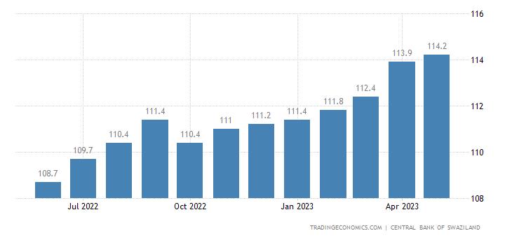 Swaziland Consumer Price Index Cpi