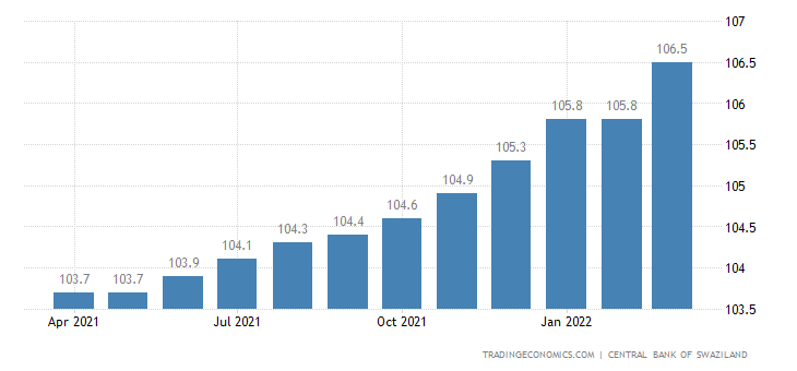 Swaziland Consumer Price Index Cpi