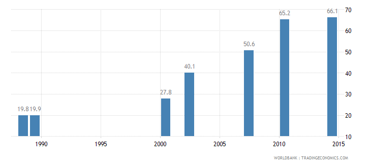 swaziland contraceptive prevalence percent of women ages 15 49 wb data