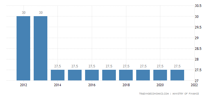 Swaziland Corporate Tax Rate