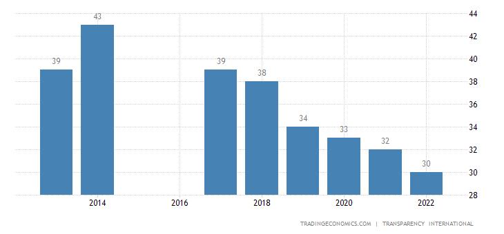 Swaziland Corruption Index
