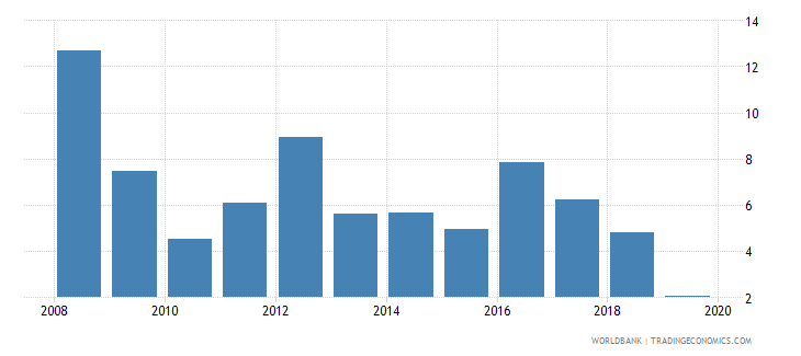 swaziland cpi price percent y o y nominal seas adj  wb data
