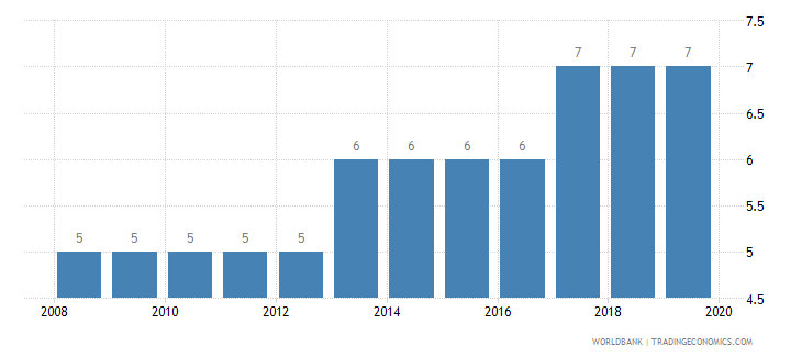 swaziland credit depth of information index 0 low to 6 high wb data
