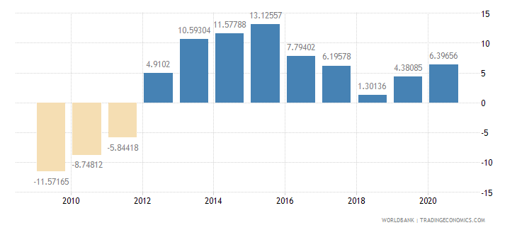 swaziland current account balance percent of gdp wb data