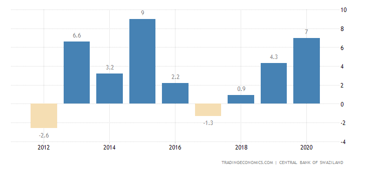 Swaziland Current Account to GDP