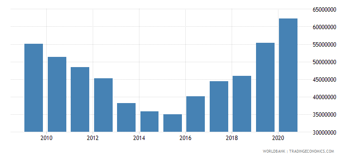 swaziland debt service on external debt public and publicly guaranteed ppg tds us dollar wb data