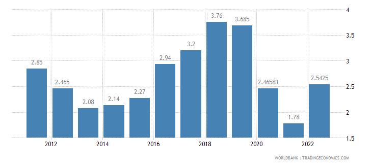 swaziland deposit interest rate percent wb data