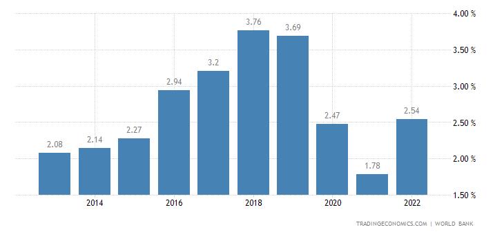 Deposit Interest Rate in Swaziland