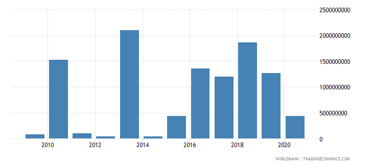 swaziland discrepancy in expenditure estimate of gdp constant lcu wb data