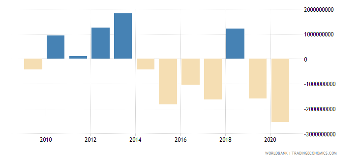 swaziland discrepancy in expenditure estimate of gdp current lcu wb data