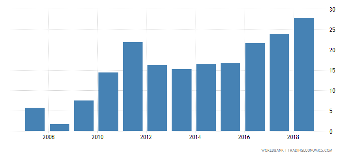 swaziland domestic credit provided by banking sector percent of gdp wb data