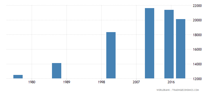 swaziland elderly illiterate population 65 years both sexes number wb data