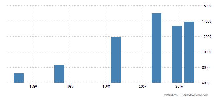 swaziland elderly illiterate population 65 years female number wb data