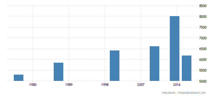 swaziland elderly illiterate population 65 years male number wb data