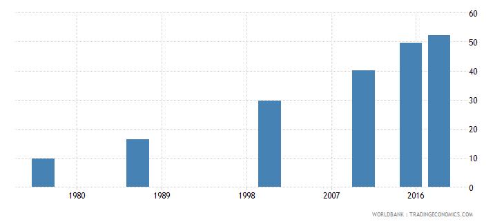 swaziland elderly literacy rate population 65 years female percent wb data