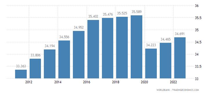 swaziland employment to population ratio 15 plus  female percent wb data