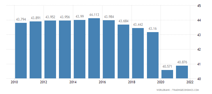 swaziland employment to population ratio 15 plus  male percent wb data