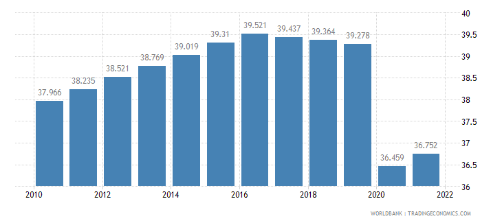 swaziland employment to population ratio 15 plus  total percent wb data