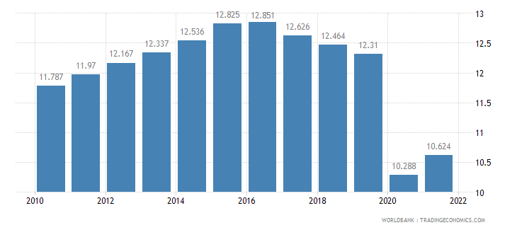 swaziland employment to population ratio ages 15 24 female percent wb data