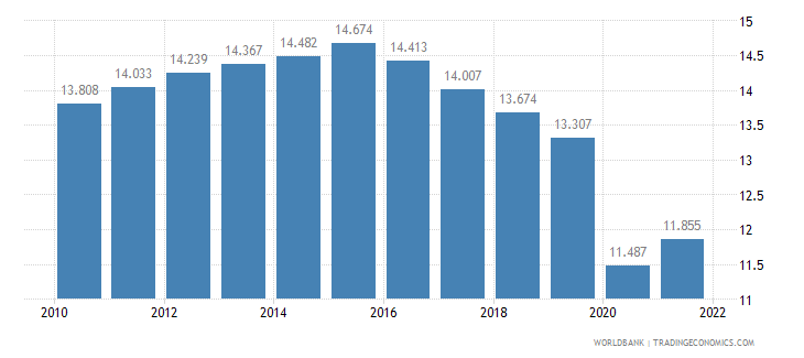 swaziland employment to population ratio ages 15 24 male percent wb data