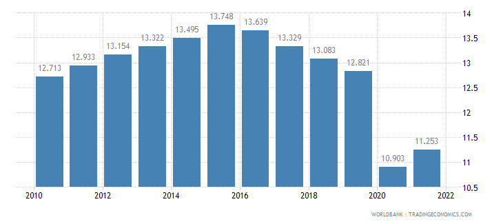 swaziland employment to population ratio ages 15 24 total percent wb data