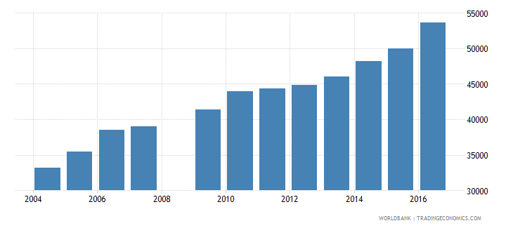 swaziland enrolment in secondary education female number wb data