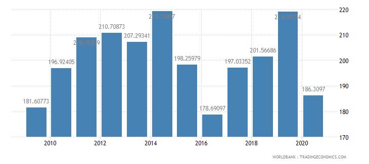swaziland export value index 2000  100 wb data