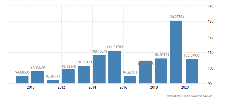 swaziland export volume index 2000  100 wb data