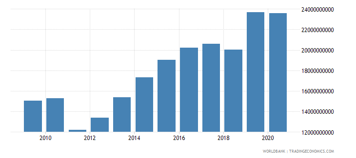 swaziland exports as a capacity to import constant lcu wb data