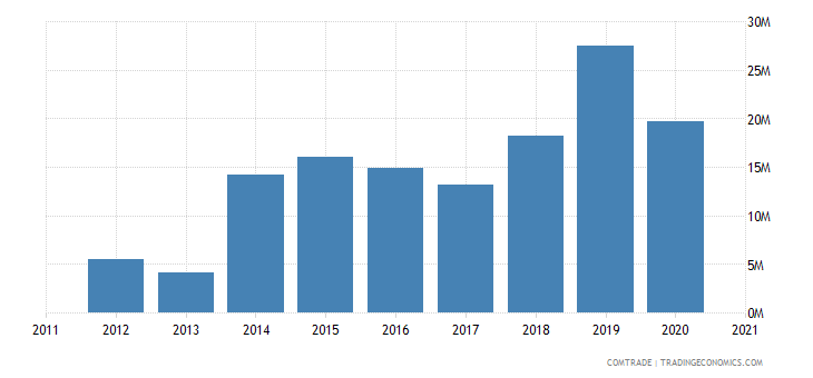 swaziland exports botswana